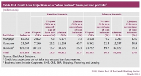 Loan Loss by nature of portfolio in 2014 - Launching Asean SME digital trade platform